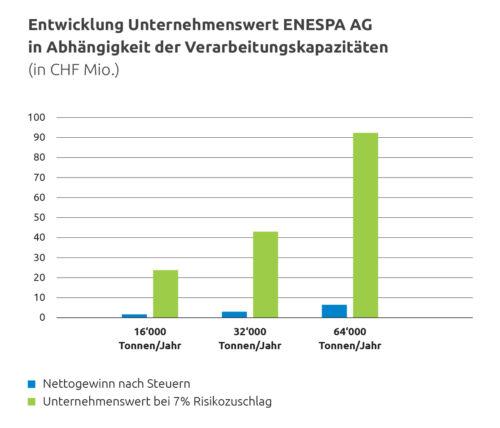 Entwicklung des Unternehmenswertes der ENESPA AG in Abhängigkeit der Verarbeitungskapazitäten (in CHF Mio.)