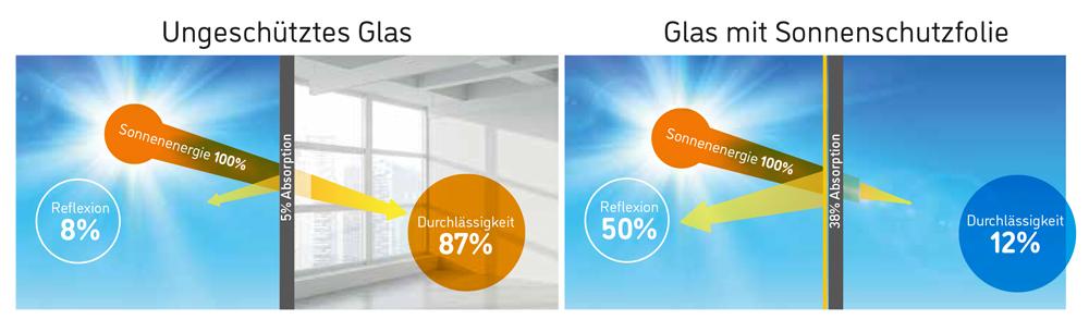 Folie lässt nur 16% Sonne durch